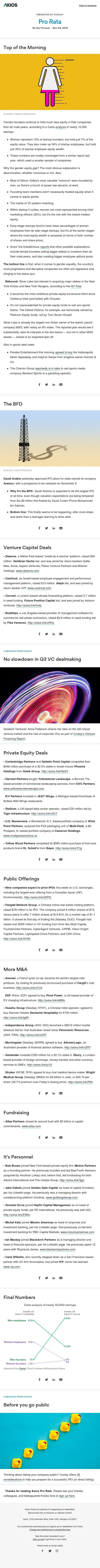 Axios Pro Rata: Gender pay gap, equity edition — Silver Lake eyes Knicks — Saudi Aramco finally begins IPO